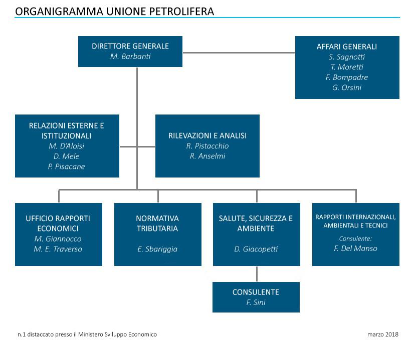 Organigramma Unione Petrolifera