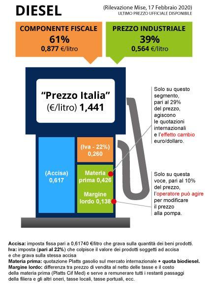 https://www.unionepetrolifera.it/wp-content/uploads/2020/02/diesel-170220-425x600.jpg