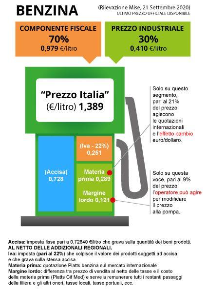 https://www.unionepetrolifera.it/wp-content/uploads/2020/09/benzina-210920-425x600.jpg