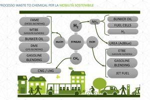 https://www.unem.it/wp-content/uploads/2020/12/Waste-to-chemical-per-la-mobilità-300x200.jpg