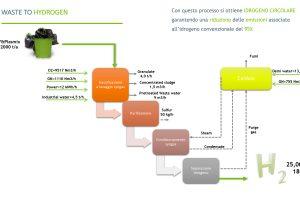 https://www.unem.it/wp-content/uploads/2020/12/Waste-to-hydrogen-300x200.jpg